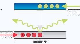 Энергетические уровни полимерного светодиода (кликните картинку для увеличения)