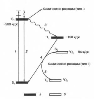 Схема электронных переходов возбужденных сенсибилизаторов и образования синглетного кислорода. 1 - поглощение, 2 - флуоресценция, 3 - внутрисистемная конверсия, 4 - фосфоресценция, 5 - переход триплетного кислорода <sup>3</sup>O<sub>2</sub> в синглетный кислород  <sup>1</sup>O<sub>2</sub>. Уровни энергии сенсибилизатора (а) и кислорода (б). (кликните картинку для увеличения)