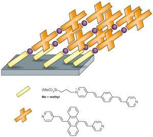 Координация металл-лиганд и π-π взаимодействия придают беспрецендентную структуру многослойным молекулярным ансамблям. Многослойная конструкция: Комбинация координаций металл-лиганд и ароматических взаимодействий лиганд-лиганд приводит к латерально-стабилизированному ансамблю провдоподобных цепей (фиолетовые сферы и золотые кресты; изображение – http://pubs.acs.org/cen/news). (кликните картинку для увеличения)