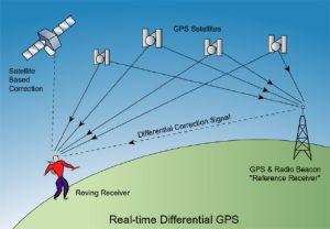 Спутниковая навигация (кликните картинку для увеличения)