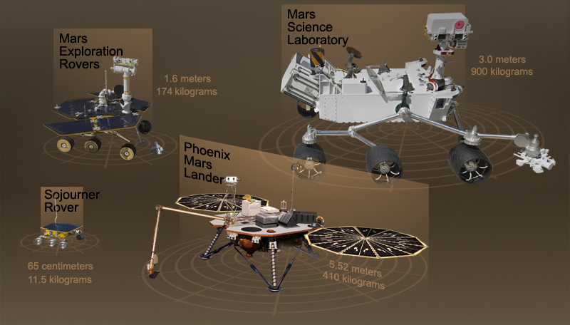 a comparison of the three mars rovers Nasa unveils mars rover concept three generations of rovers -- two spacecraft engineers join a grouping of vehicles providing a comparison of three.