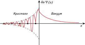 Волновая функция одноэлектронного поверхностного уровня, изображенная в направлении х, перпендикулярном поверхности (wiki.org)