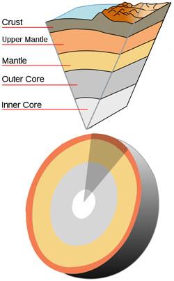 Ученые из Университета Райса и Гарвардского университета разработали новую модель, объясняющую, как выделяется гелий и другие благородные газы из недр Земли во время мантийной конвекции.