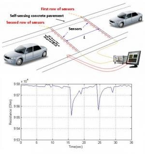 Принцип действия дорожного покрытия, содержащего углеродные нанотрубки. (кликните картинку для увеличения)
