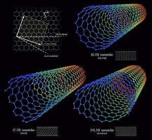Углеродные нанотрубки (кликните картинку для увеличения)