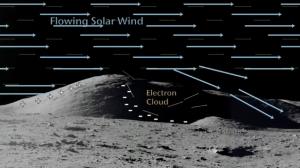 Обтекание солнечным ветром хребта с образованием электронного облака. (Изображение НАСА) (кликните картинку для увеличения)
