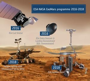 ExoMars предполагает две миссии. Первая [запуск в 2016 году] будет состоять из орбитального аппарата и спускаемого модуля - демонстратора спуска и посадки. Вторую миссию [запуск 2018 году] составят два марсохода. Совет Министров ЕС на встрече в Париже 16-17 декабря 2009 года одобрил выделение 850 миллионов евро на программу ExoMars. (кликните картинку для увеличения)