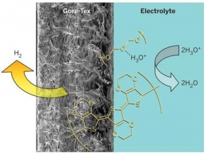 Принцип функционирования безметального катализатора восстановления водорода: электрод на основе тефлона (Gore-Tex) покрытый поли-3,4-этилендиокситиофеном и полиэтиленгликолем может продуцировать молекулярный водород из кислого раствора электролита. (кликните картинку для увеличения)