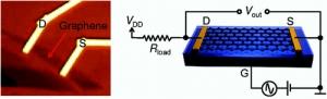 Слева - изображение типичного транзистора из графена, полученное при помощи оптического микроскопа. Справа - структурная схема первого в своем роде графенового усилителя. (кликните картинку для увеличения)
