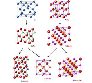 Схематическое изображение процесса создания нового материала, применимого в спинтронике.