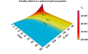 Согласно разработанной теоретической модели, плотность вакантных дефектов существенно повышается при уменьшении линейных размеров кристалла и повышении температуры. (кликните картинку для увеличения)