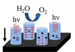 Схематическое изображение процесса поглощения фотонов массивом нанопроводов из оксида металла. (кликните картинку для увеличения)