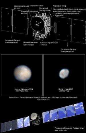 27-го сентября 2007-го года ракетой-носителем Delta II с мыса Канаверал был осуществлен запуск миссии Dawn. Летом 2011-го года аппарат достигнет Весты и перейдет на круговую орбиту вокруг нее. На плакате представлена схема аппарата, а также изображение целей миссии. (Изображения НАСА) (кликните картинку для увеличения)