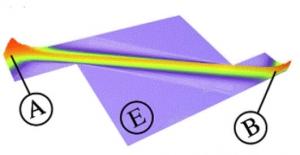 Новая математическая процедура выбора волн из всех возможных в данной среде позволяет находить волновой процесс, напоминающий по своим свойствам поток частиц. (кликните картинку для увеличения)