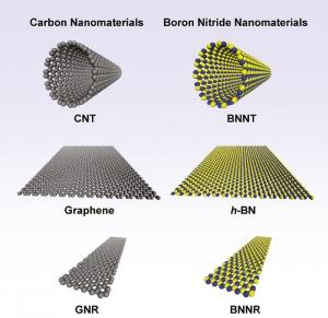 Одномерны и двумерные наноструктуры из нитрида бора по своим физическим свойствам оказались подобны аналогичным конструкциям из углерода. (кликните картинку для увеличения)