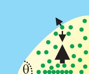 Движение одиночных молекул внутри нанопузырька газа на твердой поверхности в жидкости. (кликните картинку для увеличения)