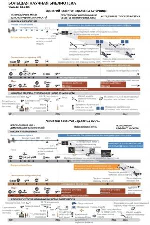 Подготовленная Международной координационной группой по исследованию космоса [ISECG, International Space Exploration Coordination Group] Глобальная «дорожная карта» исследований [Global Exploration Roadmap] (кликните картинку для увеличения)