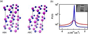 Схематическое изображение двух типов укладки, доступных для трехслойного графена. (кликните картинку для увеличения)