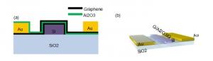 Схематическое изображение предложенного американскими учеными оптического модулятора на базе двух слоев графена. (кликните картинку для увеличения)
