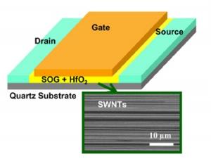 Схематическое изображение транзистора, построенного на базе массива углеродных одностенных нанотрубок. (кликните картинку для увеличения)