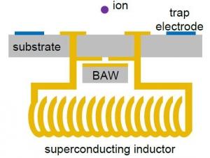 Схематическое изображение эксперимента по передаче квантовой информации между сверхпроводящей цепью и ионом в электромагнитной ловушке. (кликните картинку для увеличения)