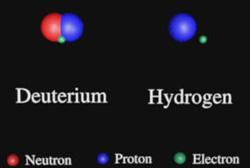 Модель строения дейтерия (слева) и водорода (справа).