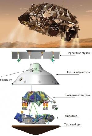 Посадка марсохода Curiosity [по-английски – любознательность] намечена на понедельник 6 августа [9:31 мск]. Марсоход массой 900 кг проработает на Красной планете по меньшей мере один марсианский год [687 земных дней]. Данная статья рассказывает о наиболее сложном этапе миссии – о посадке на поверхность Марса. На рисунке представлена схема космического аппарата. (Изображение НАСА) (кликните картинку для увеличения)