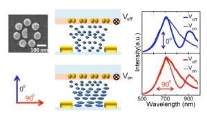 Схематическое изображение построенного кластера наночастиц, а также принципа действия созданного переключателя, работа которого базируется на резонансе Фано. (кликните картинку для увеличения)
