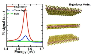 Схематическое изображение и спектр фотолюминесценции монослоя диселенида молибдена. (кликните картинку для увеличения)