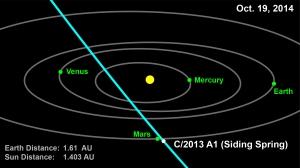 Существует вероятность того, что в октябре 2014 года комета 2013 А1 поразит Марс. (Изображение НАСА) (кликните картинку для увеличения)