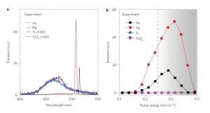 Сравнение параметров излучения наночастиц в