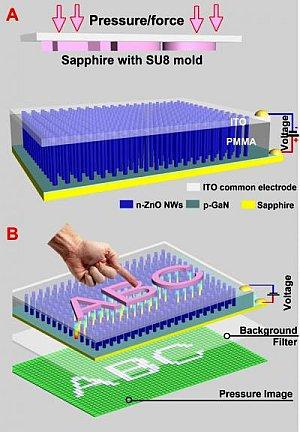 Схематическое изображение и принцип работы разработанного массива датчиков. (кликните картинку для увеличения)