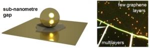 Схематическое изображение наносендвича, в котором плоское зеркало позволяет использовать графен для разделения на 0.3 нм двух золотых нанообъектов: сферы и ее отражения в зеркале. (кликните картинку для увеличения)