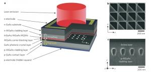 Схематическое изображение созданного лазера на основе фотонного кристалла. (кликните картинку для увеличения)