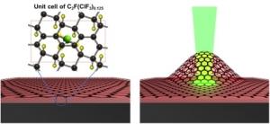 Схематическое изображение конструкции и принципа работы нового теплового нанодвигателя. (кликните картинку для увеличения)
