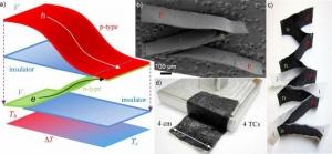 Схематическое изображение, а также фото и изображение, полученное при помощи сканирующего электронного микроскопа, созданного композита на основе p- и n-легированных углеродных нанотрубок. (кликните картинку для увеличения)