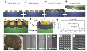 Схематическое изображение процесса формирования нанозазоров на поверхности. (кликните картинку для увеличения)
